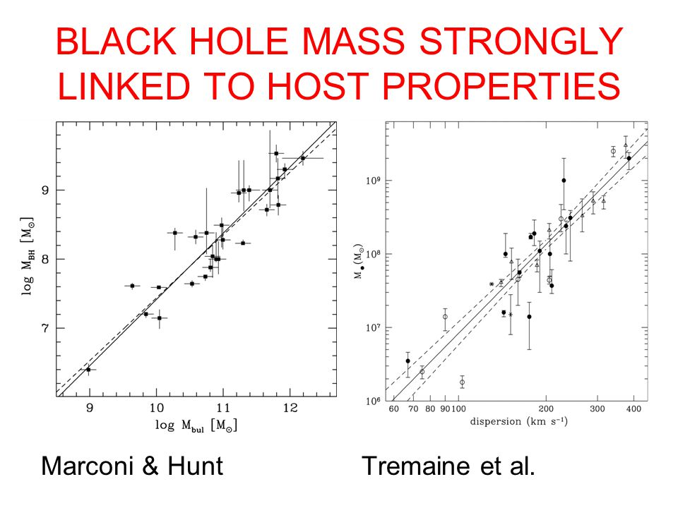 BLACK HOLE MASS STRONGLY LINKED TO HOST PROPERTIES Marconi & Hunt Tremaine et al.