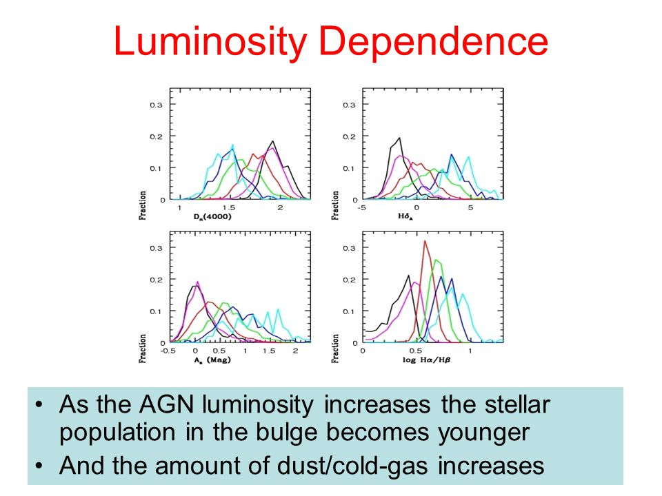 Luminosity Dependence As the AGN luminosity increases the stellar population in the bulge becomes younger And the amount of dust/cold-gas increases