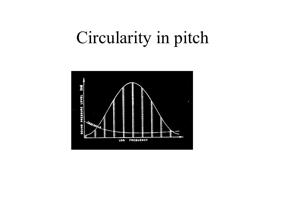 Circularity in pitch