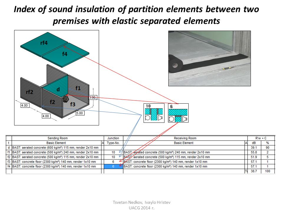 Index of sound insulation of partition elements between two premises with elastic separated elements Tsvetan Nedkov, Ivaylo Hristev UACG 2014 г.