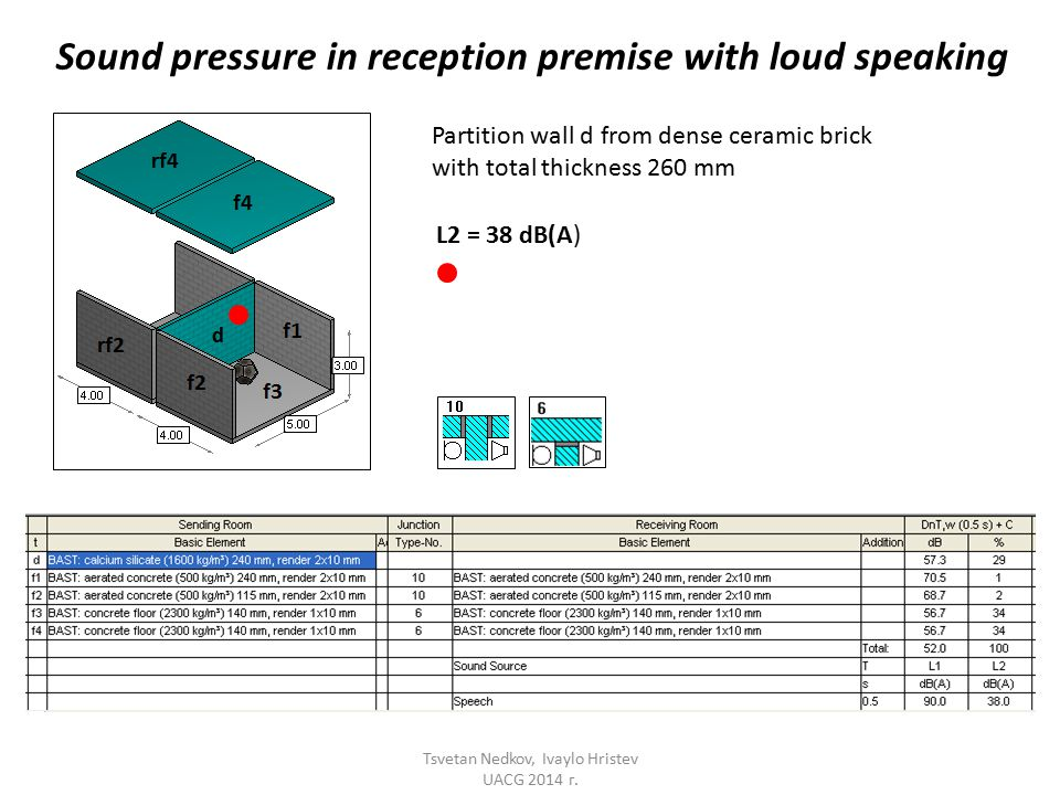 Sound pressure in reception premise with loud speaking L2 = 38 dB(A) Partition wall d from dense ceramic brick with total thickness 260 mm Tsvetan Nedkov, Ivaylo Hristev UACG 2014 г.