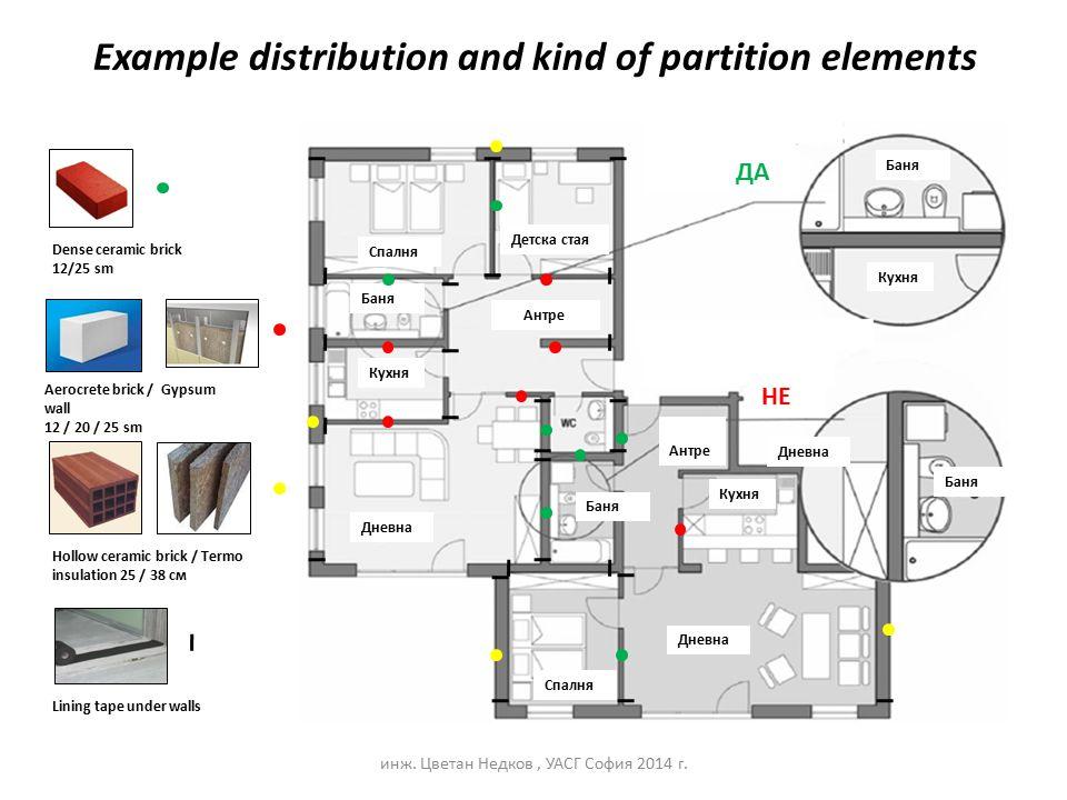 Example distribution and kind of partition elements инж. Цветан Недков, УАСГ София 2014 г. Спалня Детска стая Антре Баня Кухня Дневна Баня Кухня Дневн
