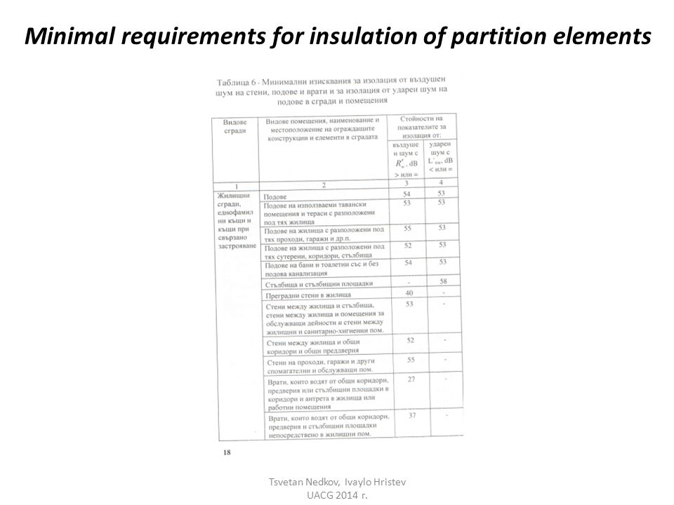 Minimal requirements for insulation of partition elements Tsvetan Nedkov, Ivaylo Hristev UACG 2014 г.