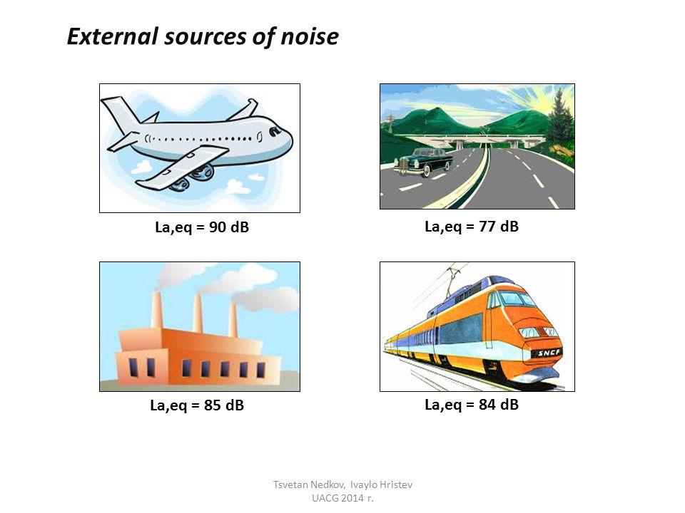 External sources of noise La,eq = 90 dB La,eq = 77 dB La,eq = 85 dB La,eq = 84 dB Tsvetan Nedkov, Ivaylo Hristev UACG 2014 г.