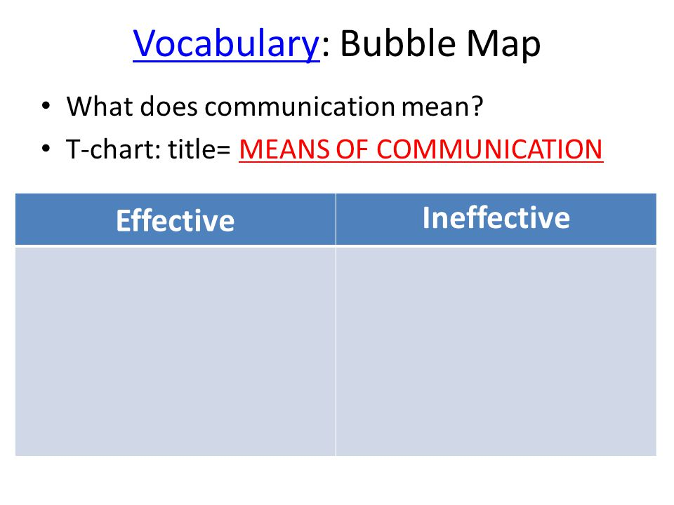 Vocabulary: Bubble Map What does communication mean? T-chart: title= MEANS OF COMMUNICATION Effective Ineffective