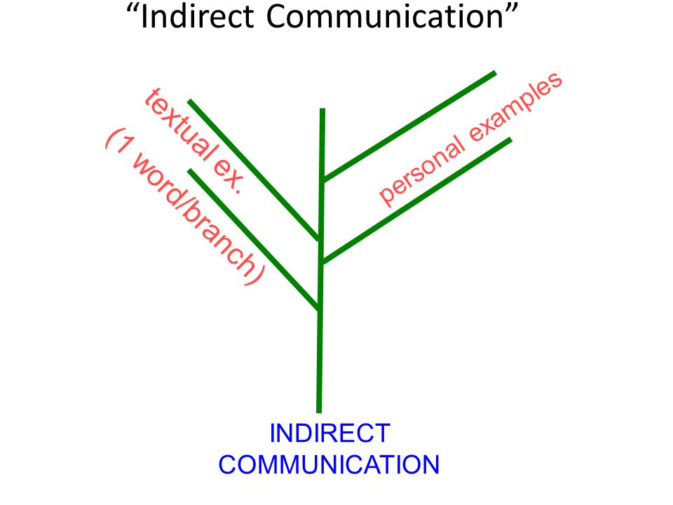 """""""Indirect Communication"""" INDIRECT COMMUNICATION textual ex. (1 word/branch) personal examples"""