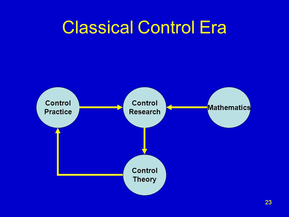 23 Classical Control Era Control Practice Control Research Control Theory Mathematics