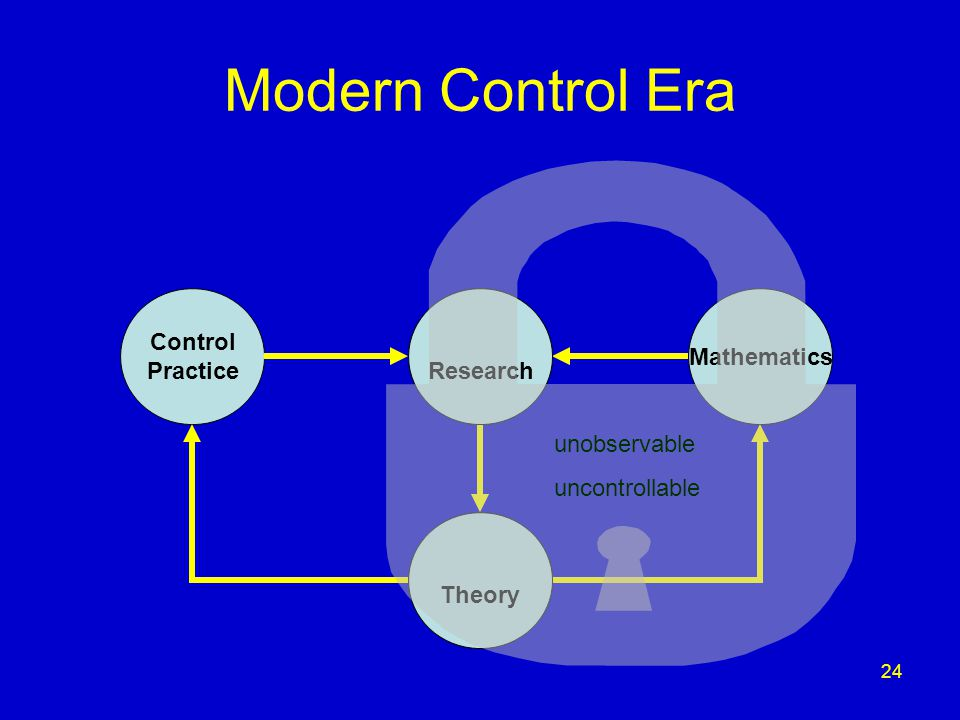 24 Modern Control Era Control Practice Control Research Control Theory Mathematics Research Theory unobservable uncontrollable