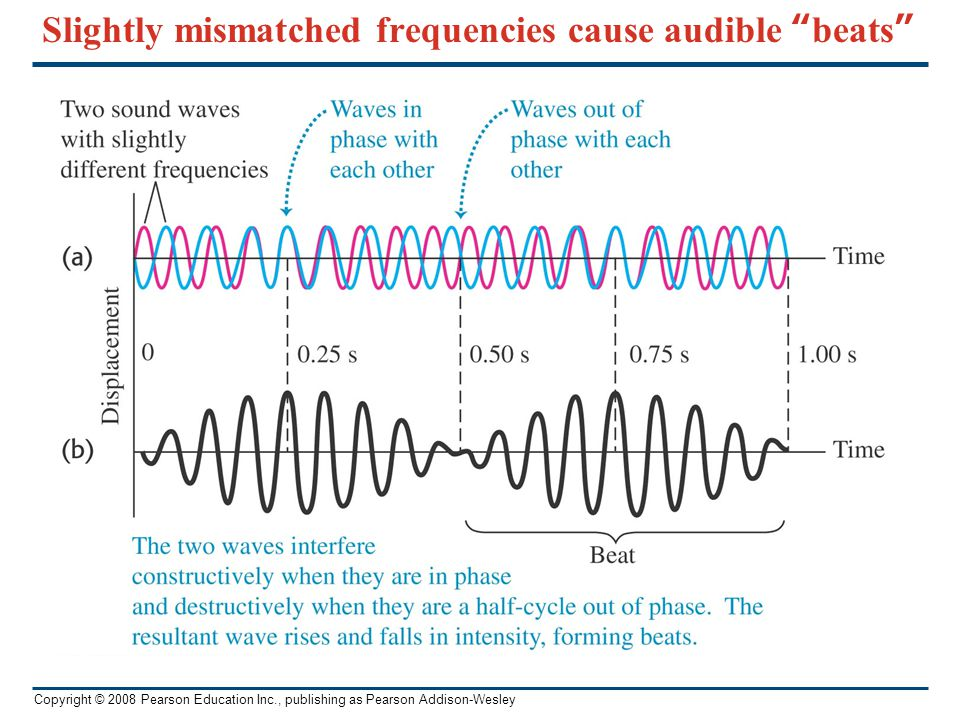 Copyright © 2008 Pearson Education Inc., publishing as Pearson Addison-Wesley You hear a sound with a frequency of 256 Hz.