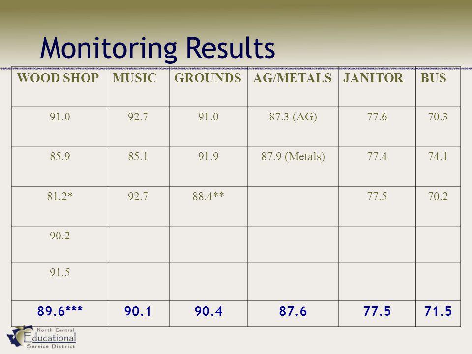 WOOD SHOPMUSICGROUNDSAG/METALSJANITORBUS 91.092.791.087.3 (AG)77.670.3 85.985.191.987.9 (Metals)77.474.1 81.2*92.788.4**77.570.2 90.2 91.5 89.6***90.190.487.677.571.5 Monitoring Results