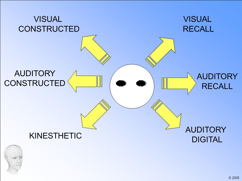 VISUAL RECALL VISUAL CONSTRUCTED AUDITORY DIGITAL AUDITORY RECALL AUDITORY CONSTRUCTED KINESTHETIC