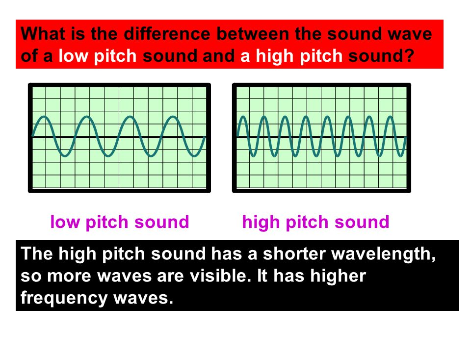 What is the difference between the sound wave of a low pitch sound and a high pitch sound.