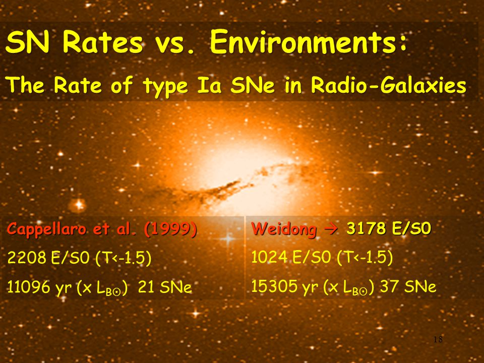 SN Rates vs. Environments: The Rate of type Ia SNe in Radio-Galaxies Cappellaro et al. (1999) 2208 E/S0 (T<-1.5) 11096 yr (x L B  ) 21 SNe Weidong 