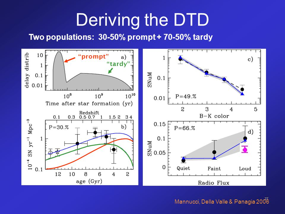 "27 Two populations: 30-50% prompt + 70-50% tardy Deriving the DTD "" prompt "" "" tardy "" Mannucci, Della Valle & Panagia 2006"