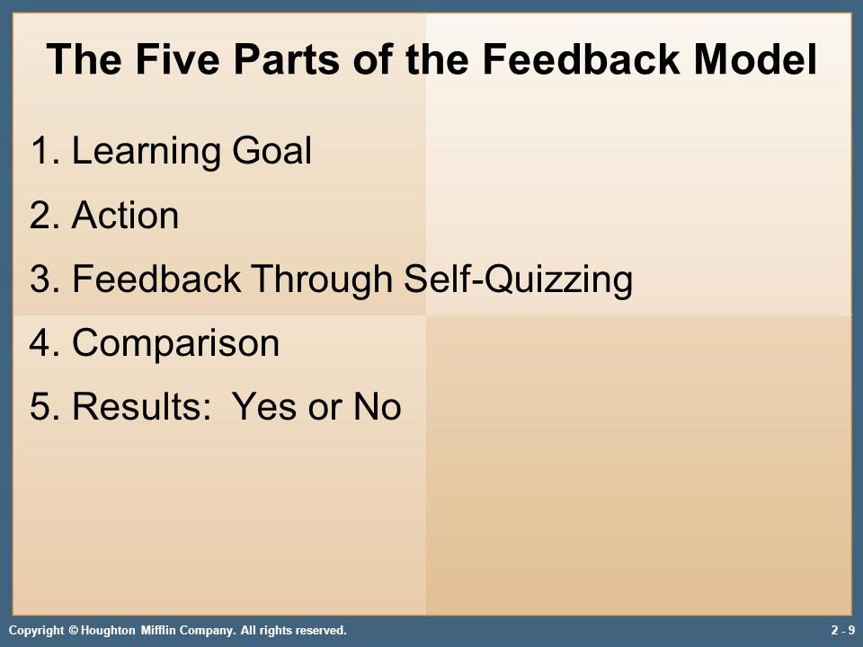 Copyright © Houghton Mifflin Company. All rights reserved.2 - 9 The Five Parts of the Feedback Model 1. Learning Goal 2. Action 3. Feedback Through Se