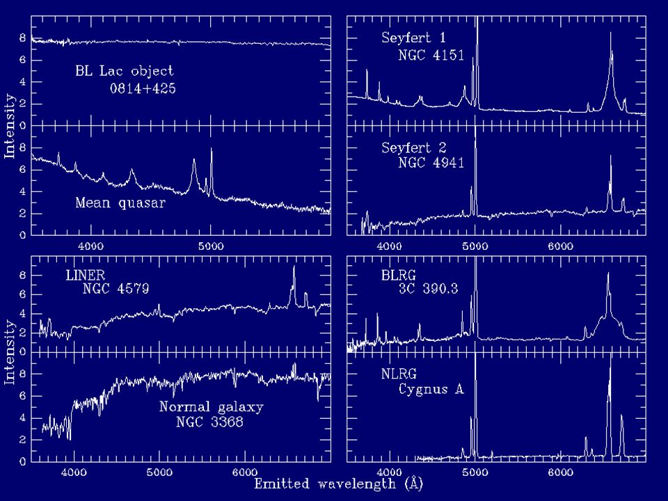 Some Typical Optical Spectra