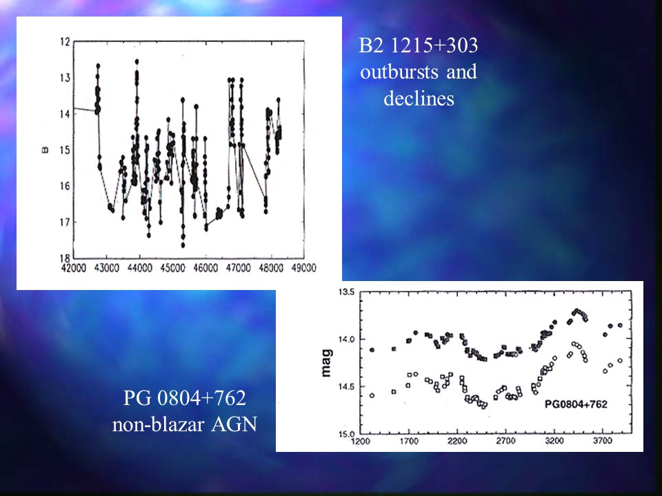 B2 1215+303 outbursts and declines PG 0804+762 non-blazar AGN