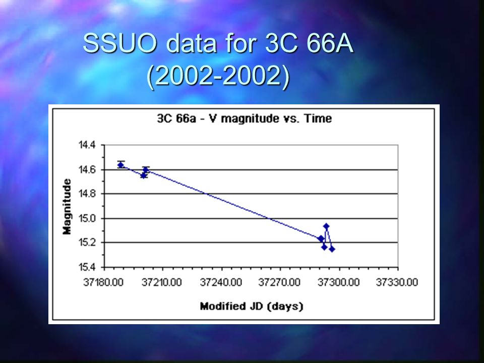 SSUO data for 3C 66A (2002-2002)