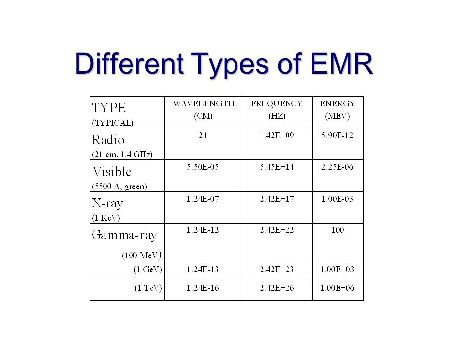 Different Types of EMR