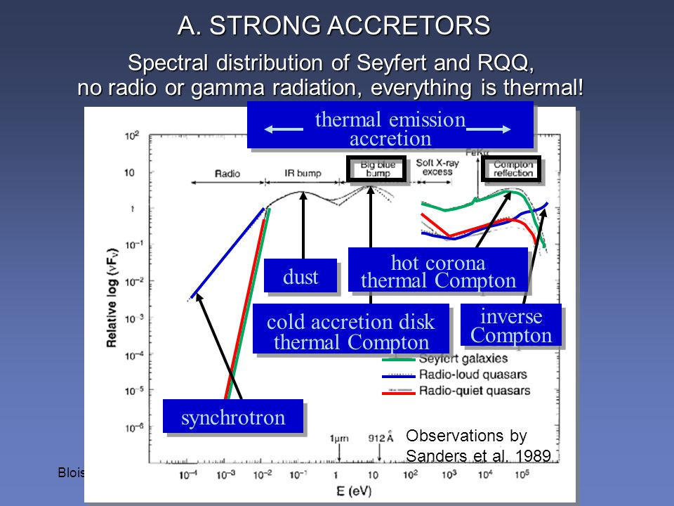 Blois 2008 Spectral distribution of Seyfert and RQQ, no radio or gamma radiation, everything is thermal! synchrotron dust cold accretion disk thermal