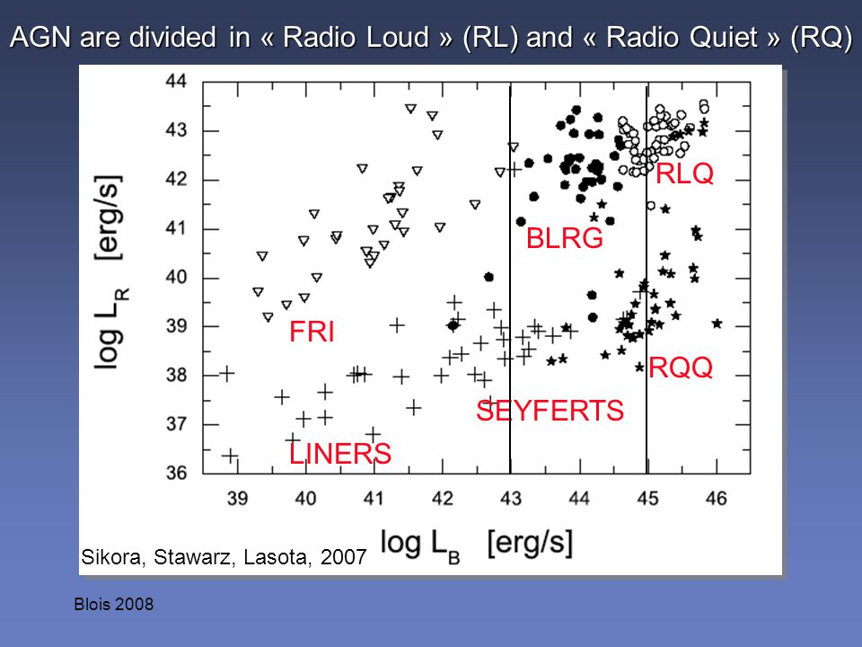 Blois 2008 AGN are divided in « Radio Loud » (RL) and « Radio Quiet » (RQ) Sikora, Stawarz, Lasota, 2007 BLRG LINERS RQQ RLQ SEYFERTS FRI