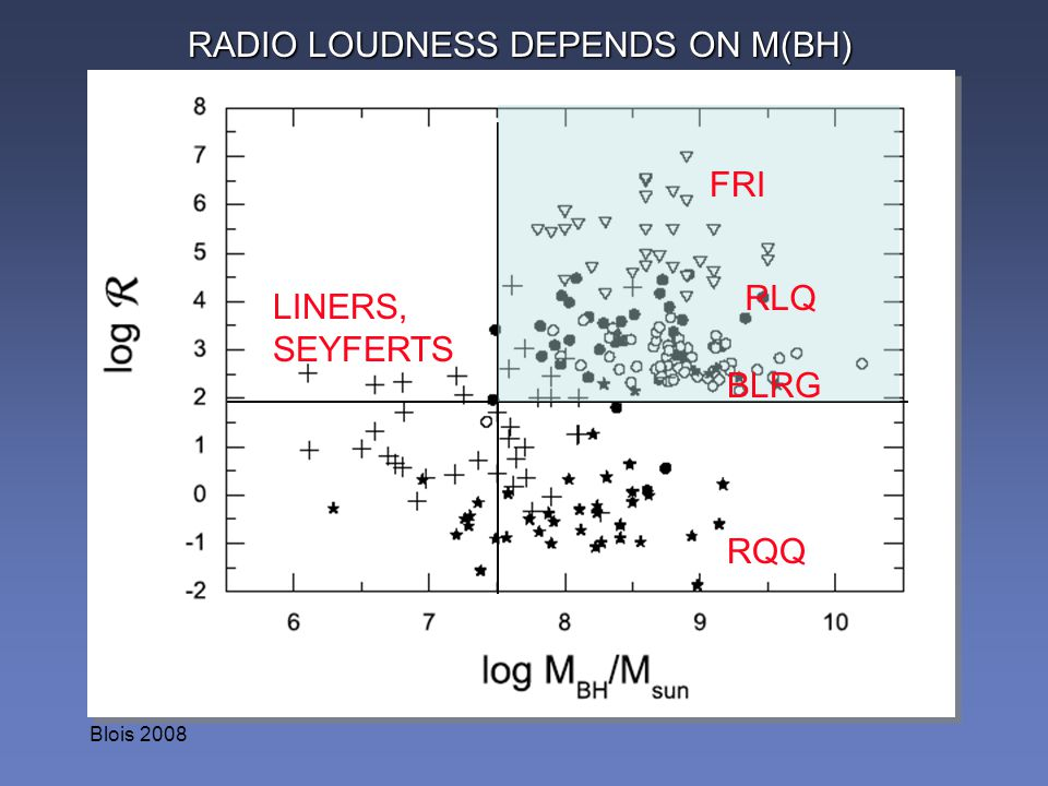 Blois 2008 LINERS, SEYFERTS RQQ RADIO LOUDNESS DEPENDS ON M(BH) BLRG RLQ FRI