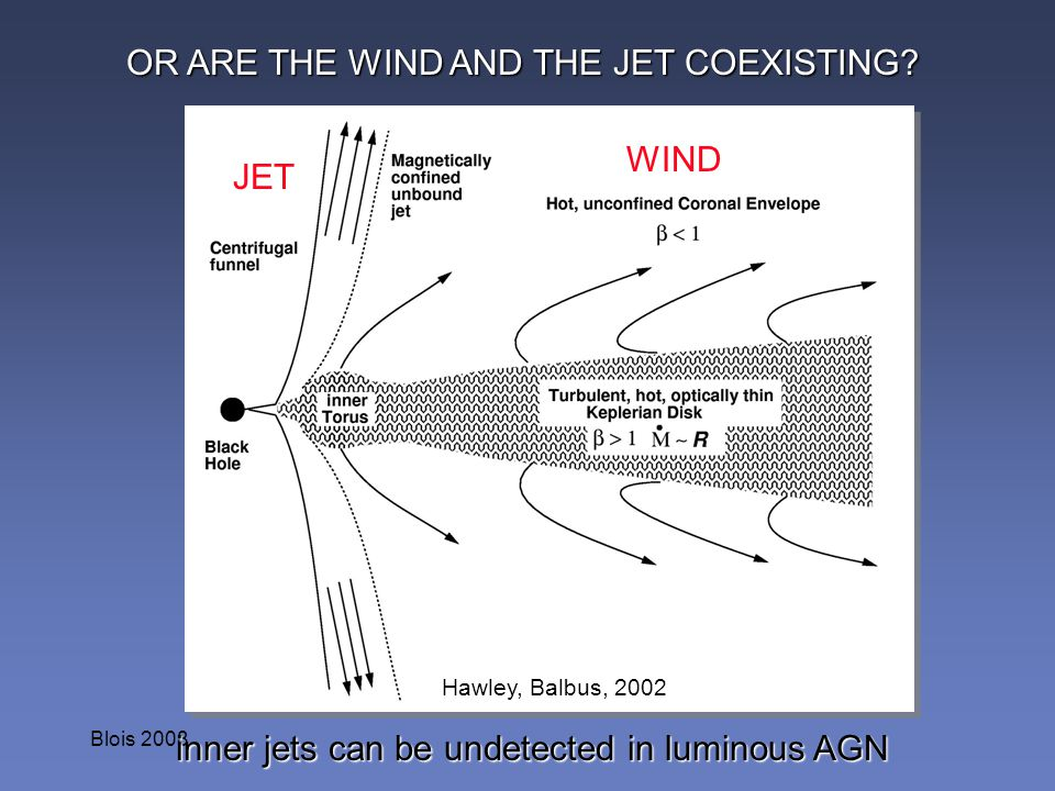 Blois 2008 Hawley, Balbus, 2002 OR ARE THE WIND AND THE JET COEXISTING? inner jets can be undetected in luminous AGN WIND JET