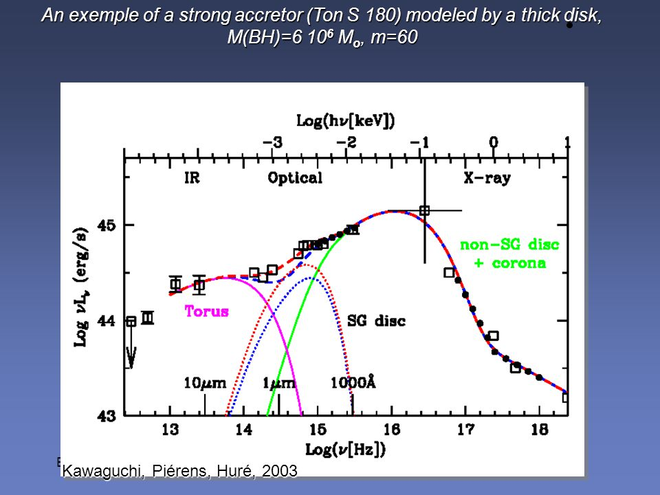 An exemple of a strong accretor (Ton S 180) modeled by a thick disk, M(BH)=6 10 6 M o, m=60 Kawaguchi, Piérens, Huré, 2003