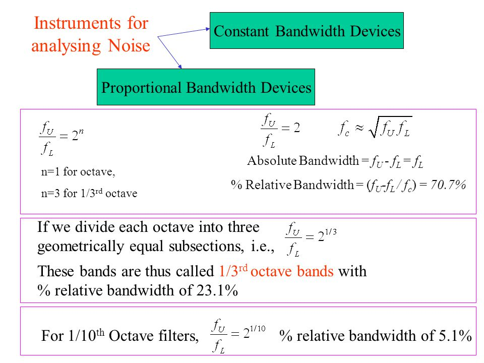 Instruments for analysing Noise Constant Bandwidth Devices Proportional Bandwidth Devices Absolute Bandwidth = f U - f L = f L % Relative Bandwidth =