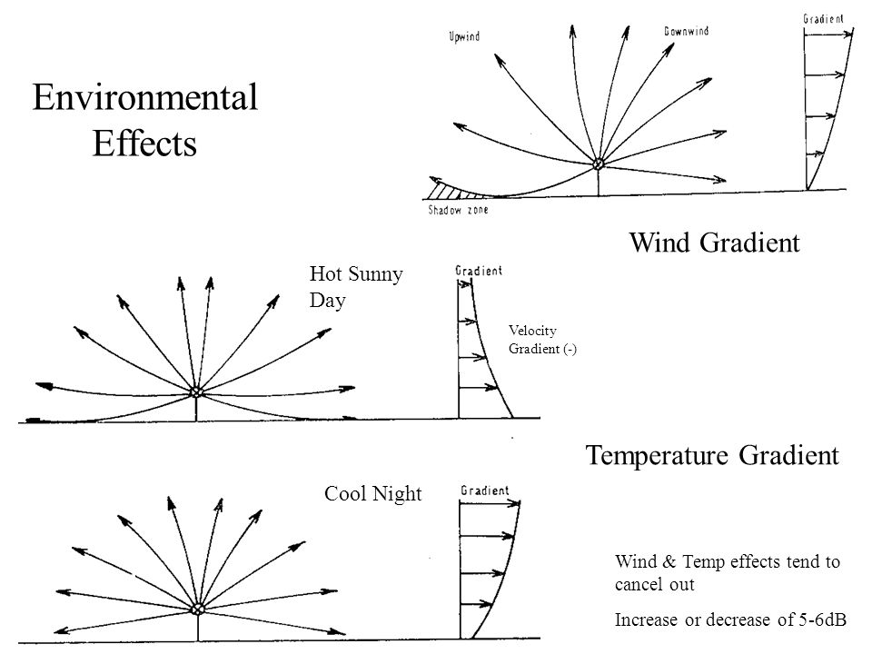Environmental Effects Wind Gradient Temperature Gradient Hot Sunny Day Cool Night Velocity Gradient (-) Wind & Temp effects tend to cancel out Increas