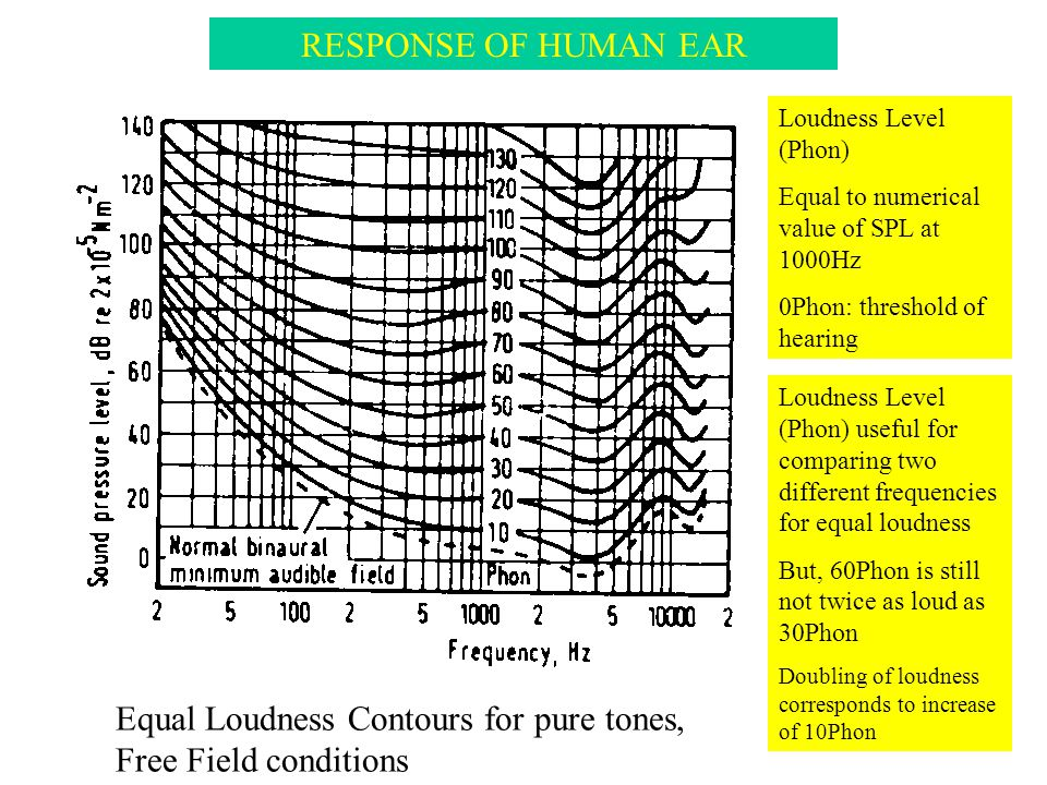 Equal Loudness Contours for pure tones, Free Field conditions RESPONSE OF HUMAN EAR Loudness Level (Phon) Equal to numerical value of SPL at 1000Hz 0P
