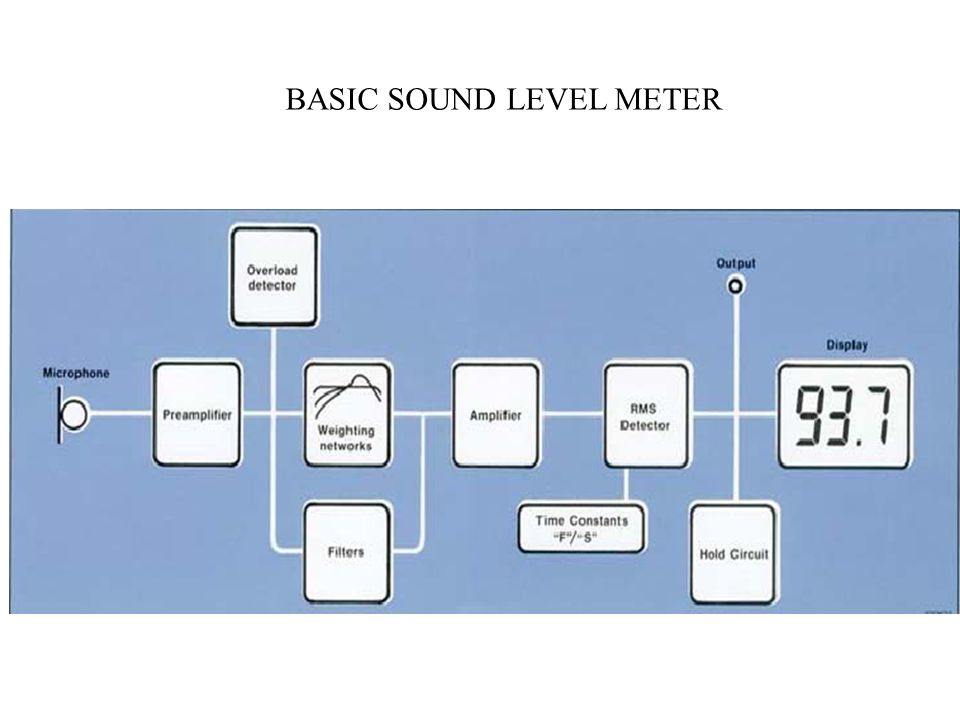BASIC SOUND LEVEL METER