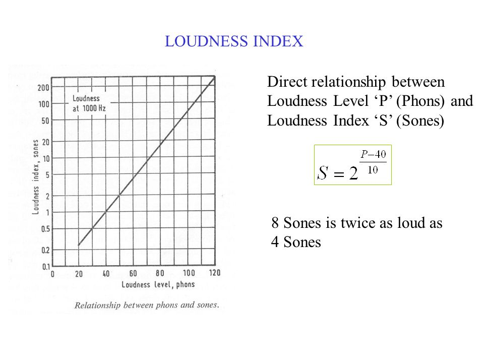 LOUDNESS INDEX Direct relationship between Loudness Level 'P' (Phons) and Loudness Index 'S' (Sones) 8 Sones is twice as loud as 4 Sones