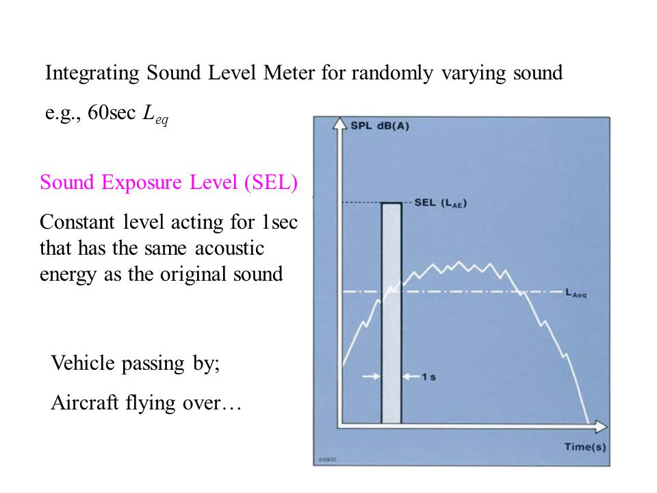 Integrating Sound Level Meter for randomly varying sound e.g., 60sec L eq Sound Exposure Level (SEL) Constant level acting for 1sec that has the same