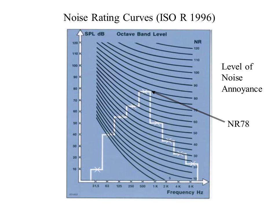 Noise Rating Curves (ISO R 1996) Level of Noise Annoyance NR78