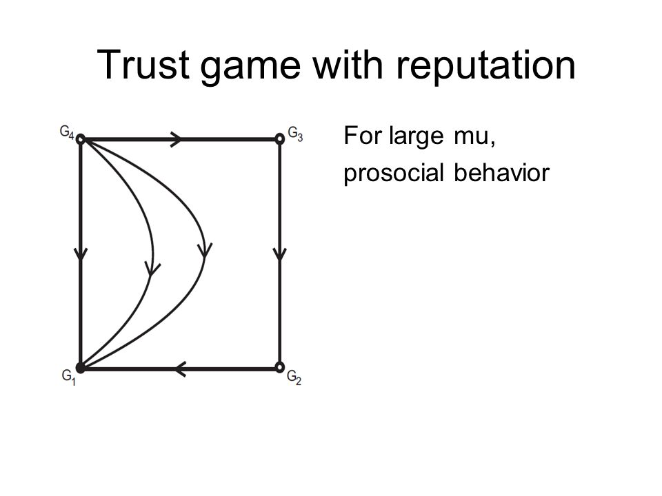 Trust game with reputation For large mu, prosocial behavior