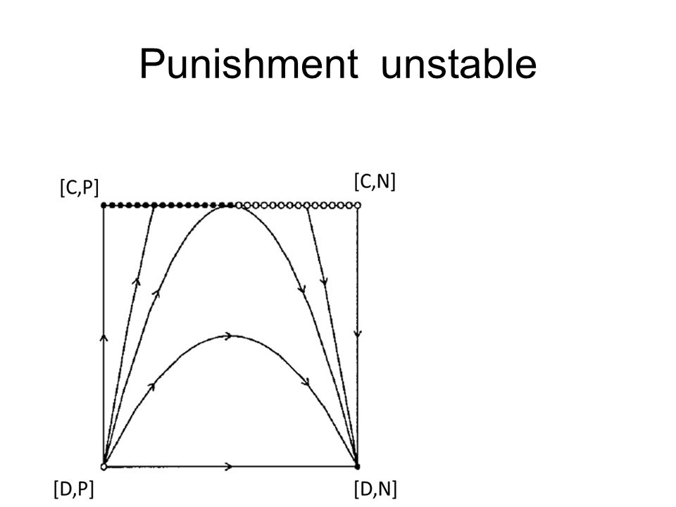 Punishment unstable