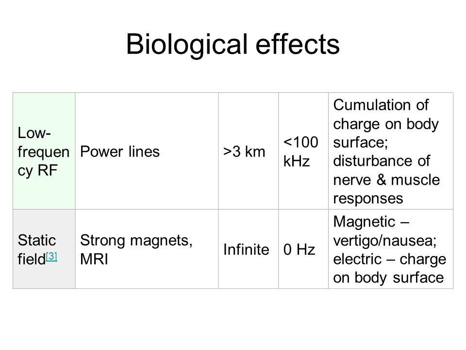 Low- frequen cy RF Power lines>3 km <100 kHz Cumulation of charge on body surface; disturbance of nerve & muscle responses Static field [3] [3] Strong magnets, MRI Infinite0 Hz Magnetic – vertigo/nausea; electric – charge on body surface Biological effects