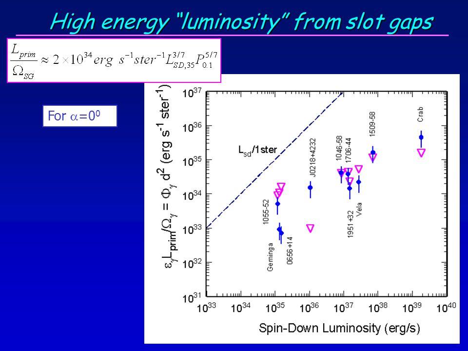 """High energy """"luminosity"""" from slot gaps For  =0 0"""