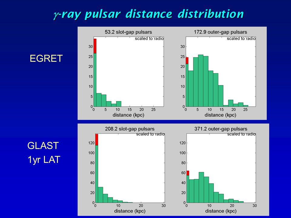  -ray pulsar distance distribution EGRET GLAST 1yr LAT RL and RQ