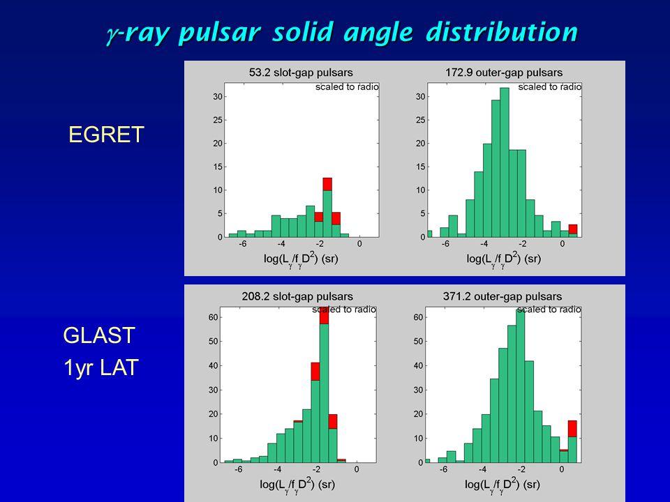  -ray pulsar solid angle distribution EGRET GLAST 1yr LAT RL and RQ