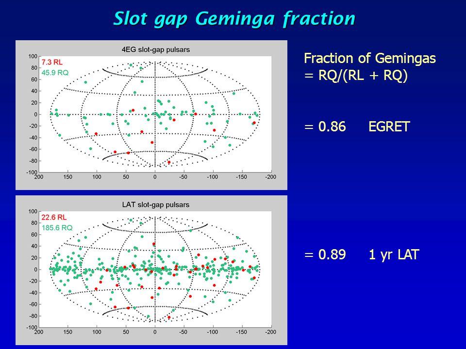 Slot gap Geminga fraction Fraction of Gemingas = RQ/(RL + RQ) = 0.86 EGRET = 0.89 1 yr LAT