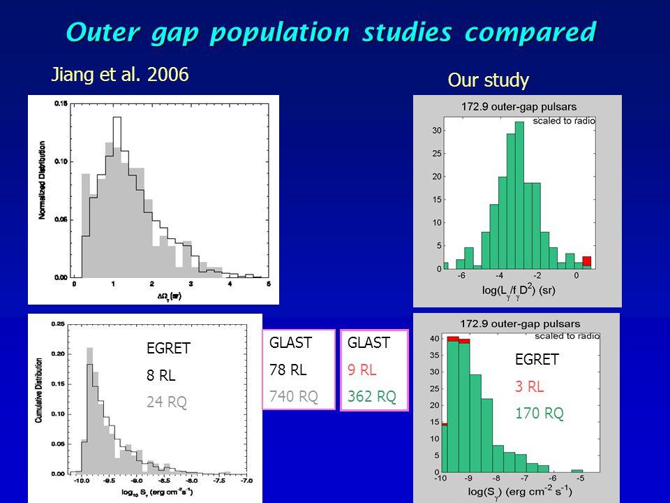 Outer gap population studies compared Jiang et al. 2006 EGRET 8 RL 24 RQ Our study GLAST 78 RL 740 RQ GLAST 9 RL 362 RQ EGRET 3 RL 170 RQ