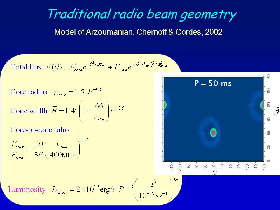 Traditional radio beam geometry Model of Arzoumanian, Chernoff & Cordes, 2002 P = 50 ms 