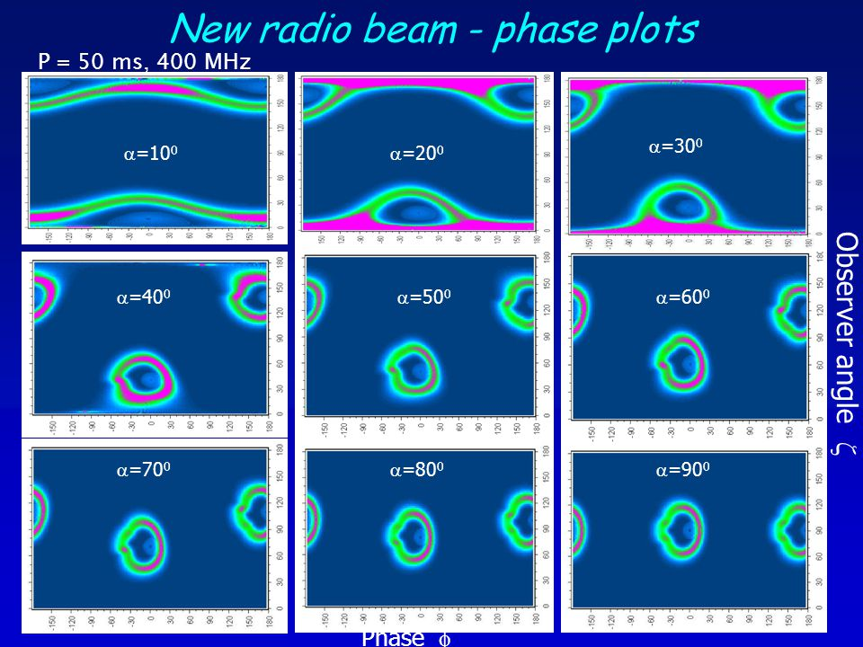 Pulsar simulations Evolve neutron stars using population synthesis (Gonthier talk) Assign radio flux using revised emission cone/cone model RADIO LOUD if > S min for any of 9 radio surveys Assign  -ray flux using slot gap or outer gap models  -RAY LOUD if > F min for EGRET, AGILE, GLAST SLOT GAPOUTER GAP Low-altitude pair cascade emission not included