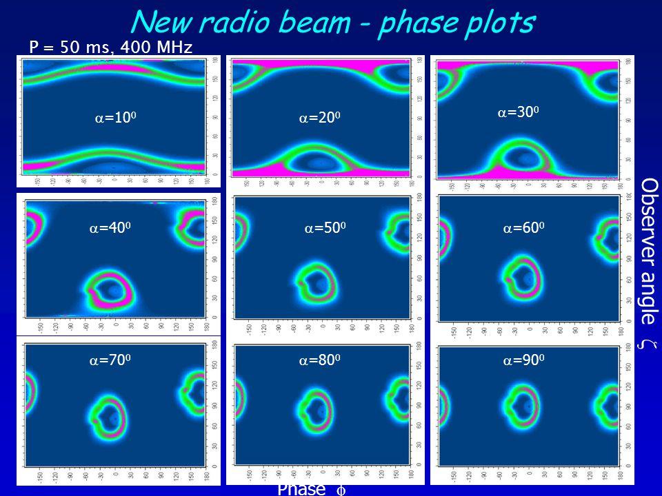 New radio beam - phase plots P = 50 ms, 400 MHz  =10 0  =40 0  =30 0  =20 0  =90 0  =80 0  =70 0  =60 0  =50 0 Phase  Observer angle 