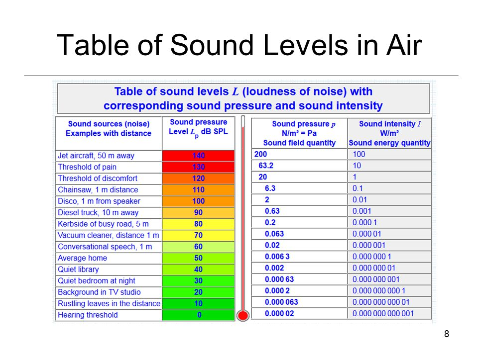 9 How does sound propagate.