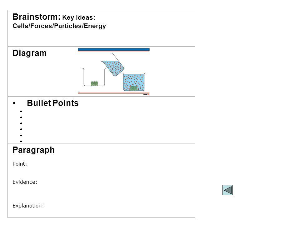 Question: Explain what happens to salt when you add it to water Brainstorm: Key Ideas: Cells/Forces/Particles/Energy Diagram Bullet Points   Paragr