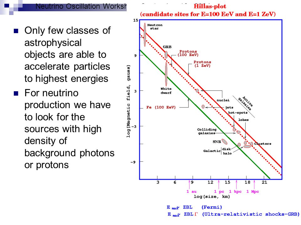 Neutrino Oscillation Workshop, September 16, 2004 Only few classes of astrophysical objects are able to accelerate particles to highest energies For neutrino production we have to look for the sources with high density of background photons or protons