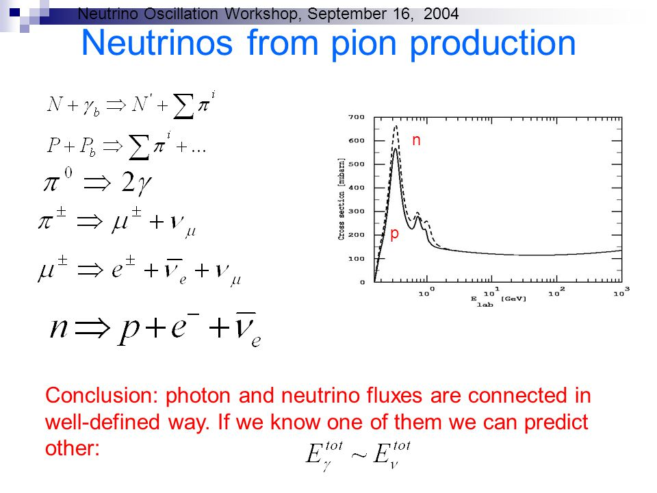 Neutrino Oscillation Workshop, September 16, 2004 Neutrinos from pion production p n Conclusion: photon and neutrino fluxes are connected in well-defined way.